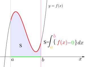 定積分と面積(基本)-01