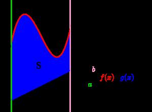 定積分と面積(基本)-02