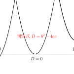 二次方程式と判別式-i