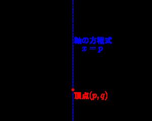 二次関数のグラフと平方完成-0