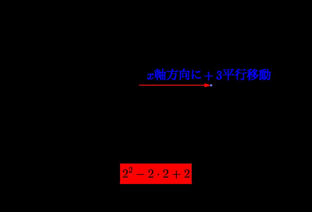 二次関数の平行移動-01