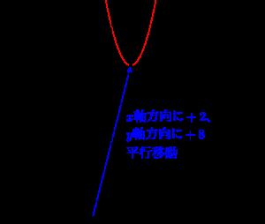 2次関数の平行移動-03