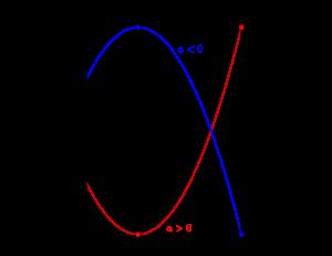 2次関数の決定-02