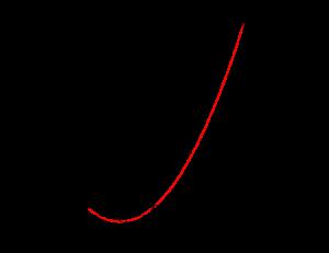 2次関数の最大最小-1-02