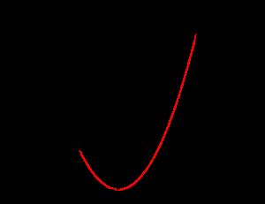 2次関数の最大最小-1-04