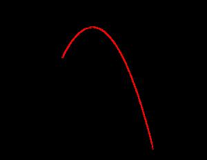 2次関数の最大最小-1-05