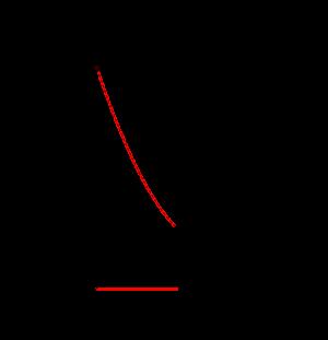 二次関数の最大最小-2-05