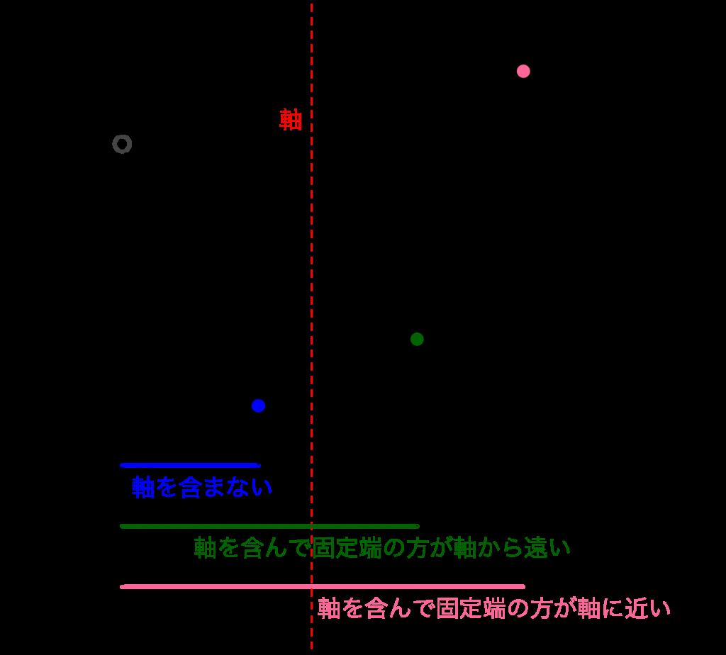 二次関数の最大最小-3-01