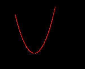 二次関数の最大最小-3-04