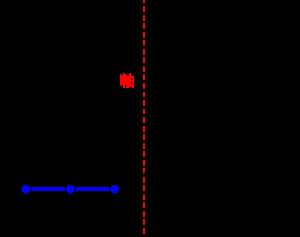 二次関数の最大最小(グラフが固定で定義域が一定の間隔のまま動く)-01-01