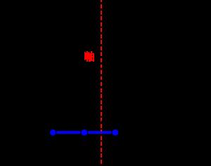 二次関数の最大最小(グラフが固定で定義域が一定の間隔のまま動く)-01-02