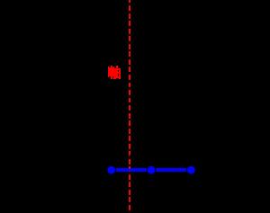 二次関数の最大最小(グラフが固定で定義域が一定の間隔のまま動く)-01-03