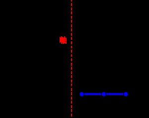 二次関数の最大最小(グラフが固定で定義域が一定の間隔のまま動く)-01-04