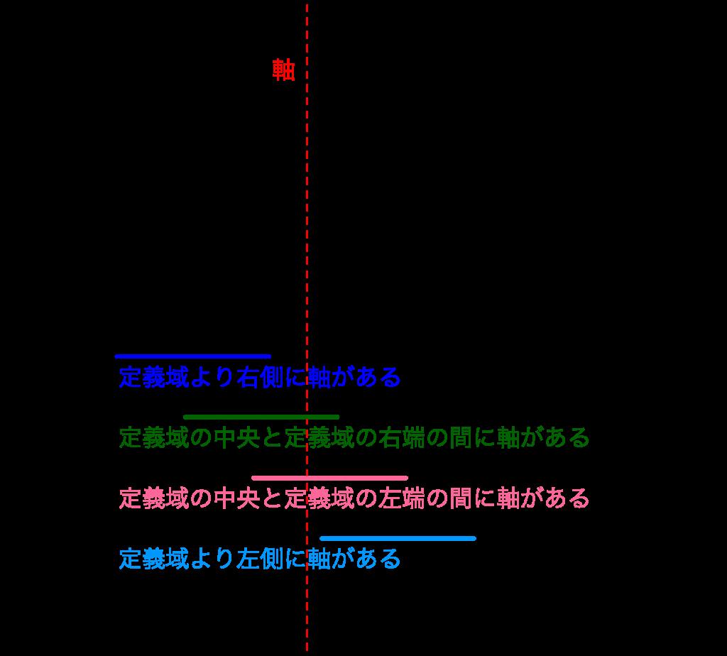 二次関数の最大最小-4-01