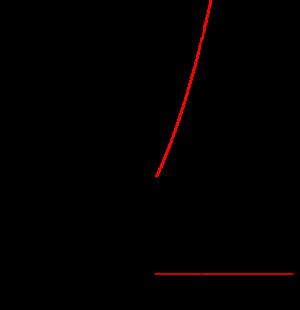 二次関数の最大最小-5-02