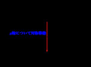 二次関数の対称移動-01