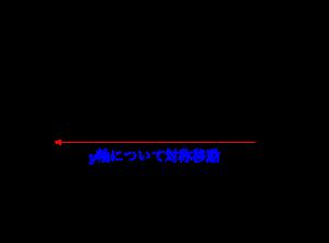 二次関数の対称移動-02
