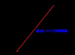 二次関数の対称移動-03