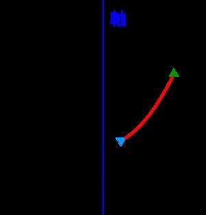 二次関数の最大最小(基本)-04