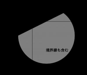 不等式と領域の図示-05