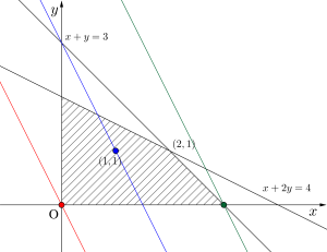 領域と最大最小の解法の手順-03