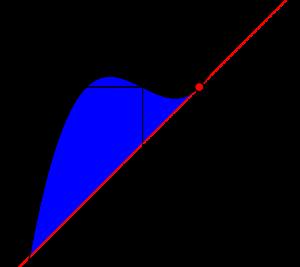 三次関数と面積-04