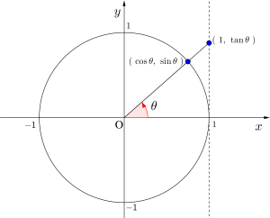 三角関数を含む不等式-00