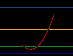 三角比の方程式と不等式(2次式への変形)-01