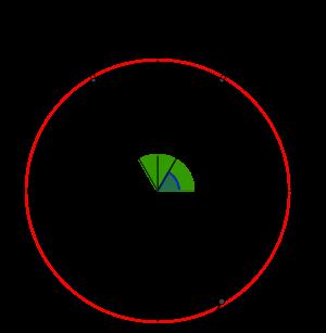 三角方程式と単位円とグラフ-01