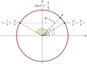 三角方程式と単位円とグラフ-03