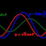 三角関数の合成-i