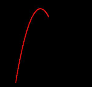 三角関数の最大最小-01-03