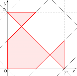 三角方程式・三角不等式と領域-02