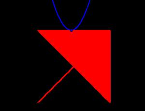 三角方程式・三角不等式と領域-05