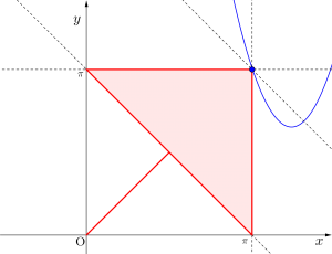 三角方程式・三角不等式と領域-06