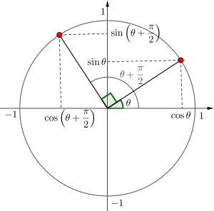 三角関数の性質-01