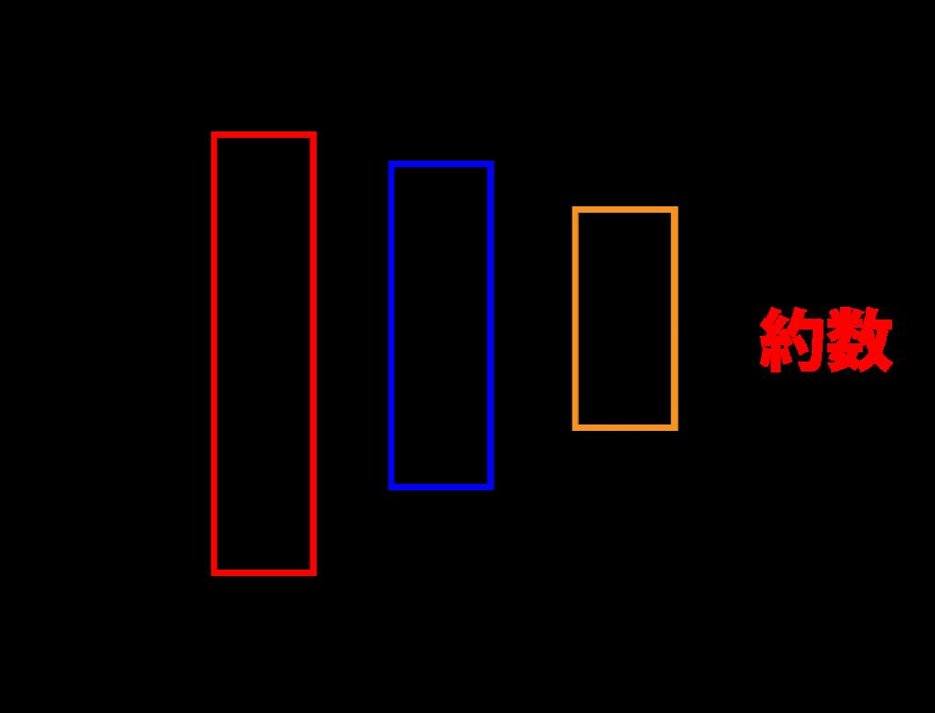 整数の約数の個数・総和とその応用-01