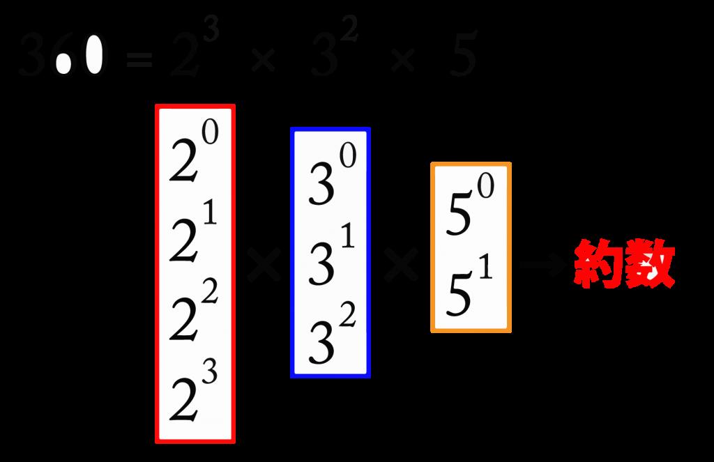 整数の約数の個数・総和とその応用-02