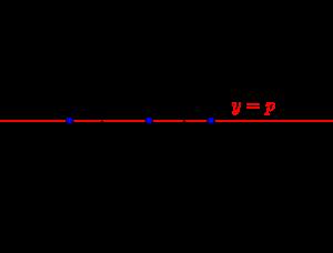 3次関数に引ける接線の本数の求め方-03