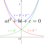 指数関数を含む方程式の解き方-i