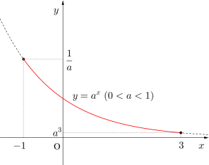 指数関数の最大・最小-04
