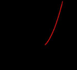 指数関数の最大・最小-09