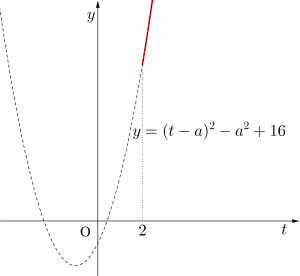 指数関数の最大・最小-12