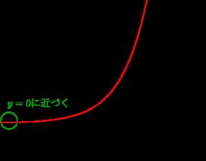 指数関数のグラフとその利用-02