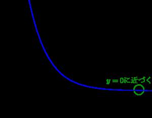指数関数のグラフとその利用-03