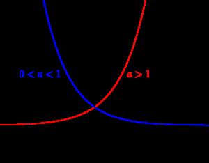 指数関数のグラフとその利用-04-1