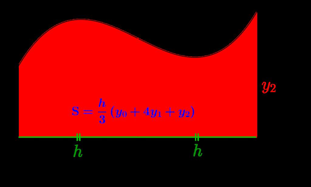 シンプソンの公式-02