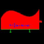 シンプソンの公式-i