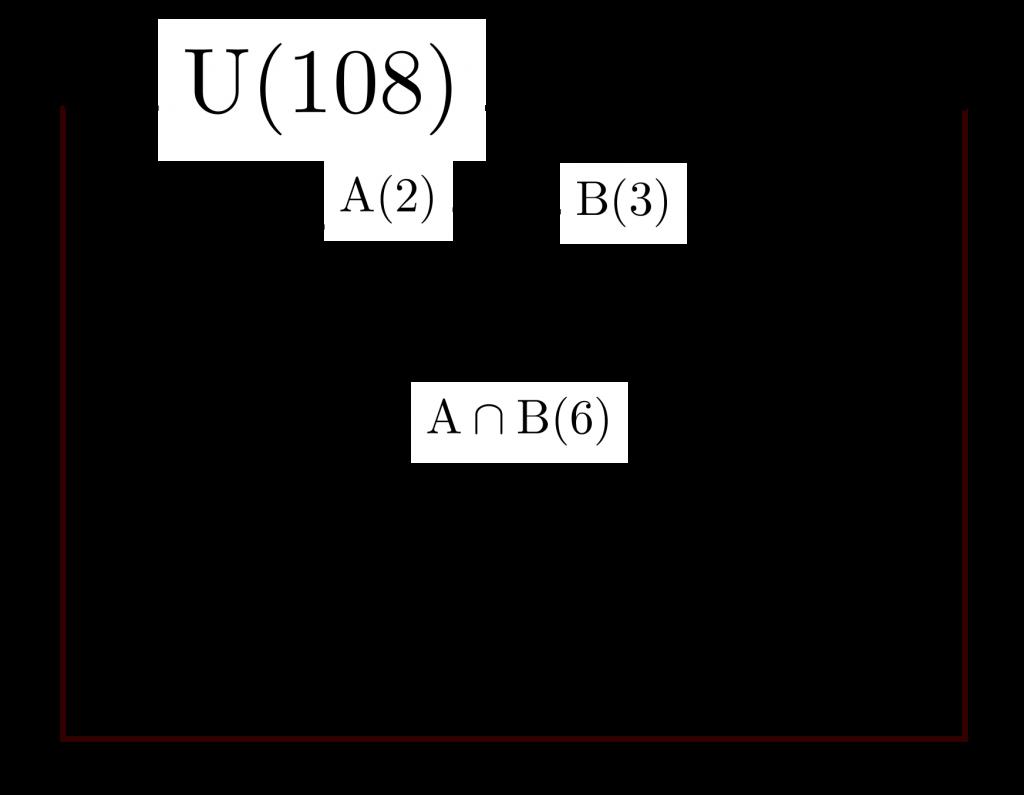 互いに素な自然数とオイラー関数-01