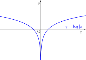 対数関数の微分とグラフと絶対値-02
